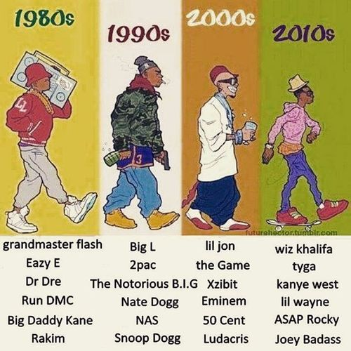 Rap Evolution