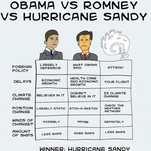 Obama Vs Romney Vs Sandy