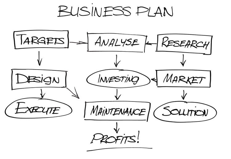 Hand drawn business plan Achievement Analysis Business Plan Conceptual Design Diagram Draw Drawing Elements Execute Finance Hand Drawn Handwriting  Improvement Investing Maintenance Market Paper Research Solution Strategy Target Text White Background Words